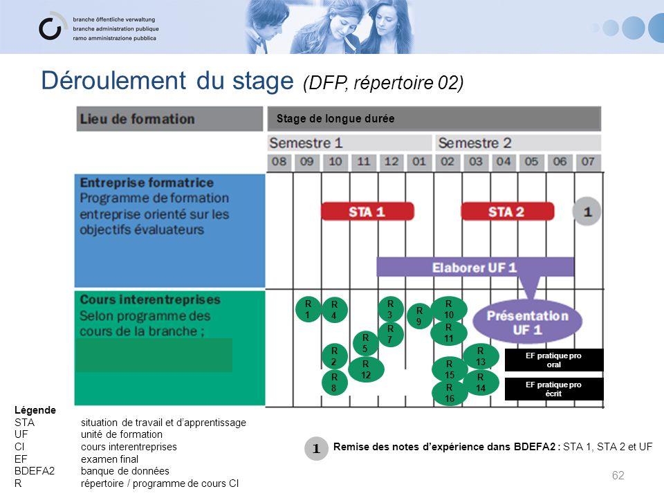 Déroulement du stage (DFP, répertoire 02)
