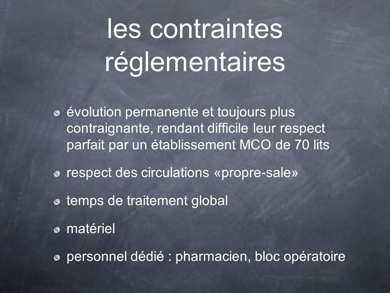 les contraintes réglementaires