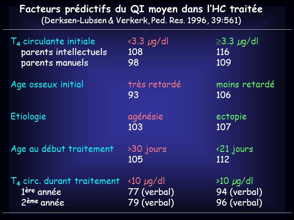 Facteurs prédictifs du QI moyen dans l'HC traitée
