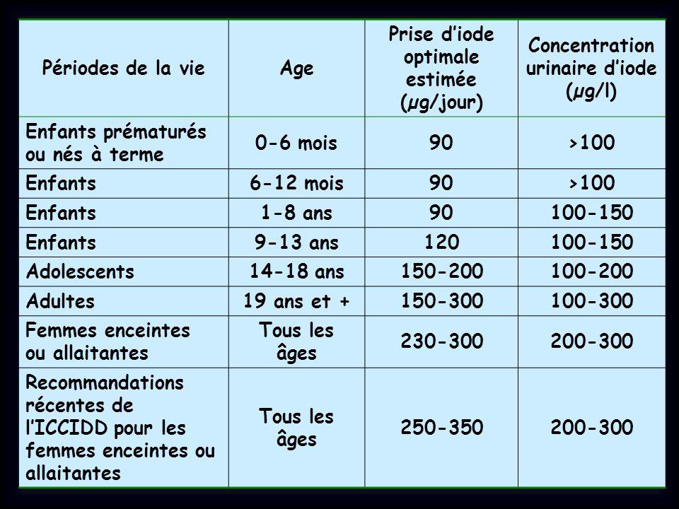 Prise d'iode optimale estimée (µg/jour)