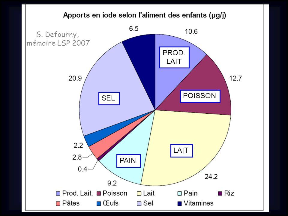 S. Defourny, mémoire LSP 2007 PROD. LAIT POISSON SEL LAIT PAIN