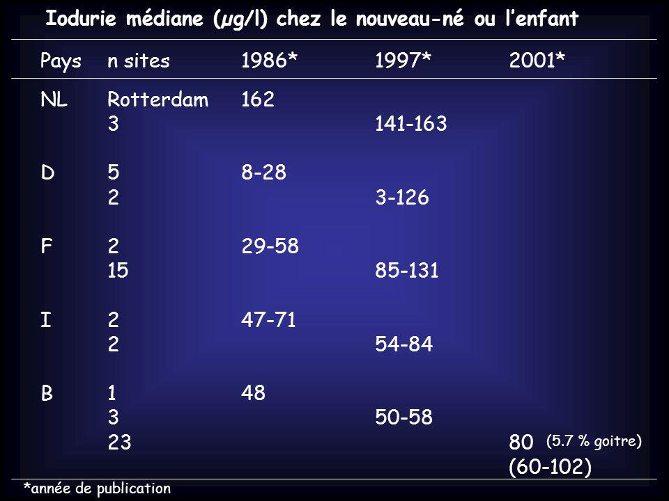 Iodurie médiane (µg/l) chez le nouveau-né ou l'enfant