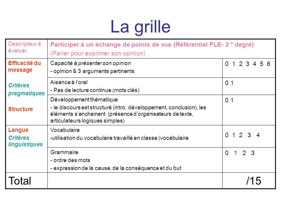 La grille Descripteur à évaluer. Participer à un échange de points de vue (Référentiel FLE- 2 ° degré)