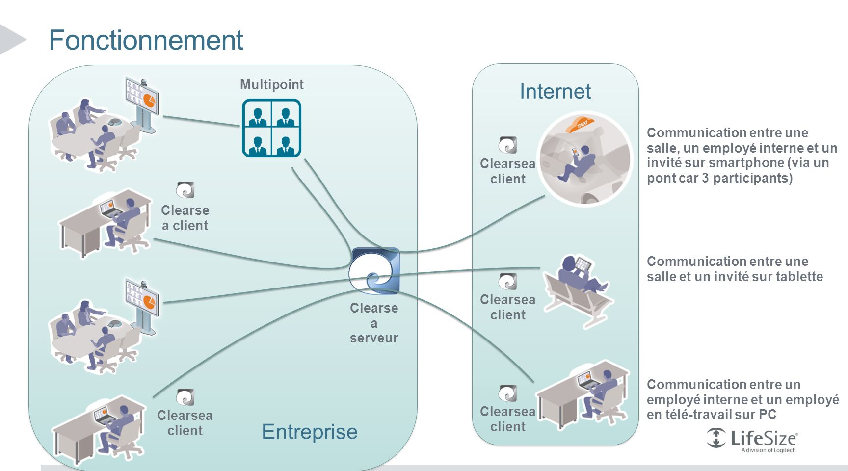 Fonctionnement Internet Entreprise Multipoint