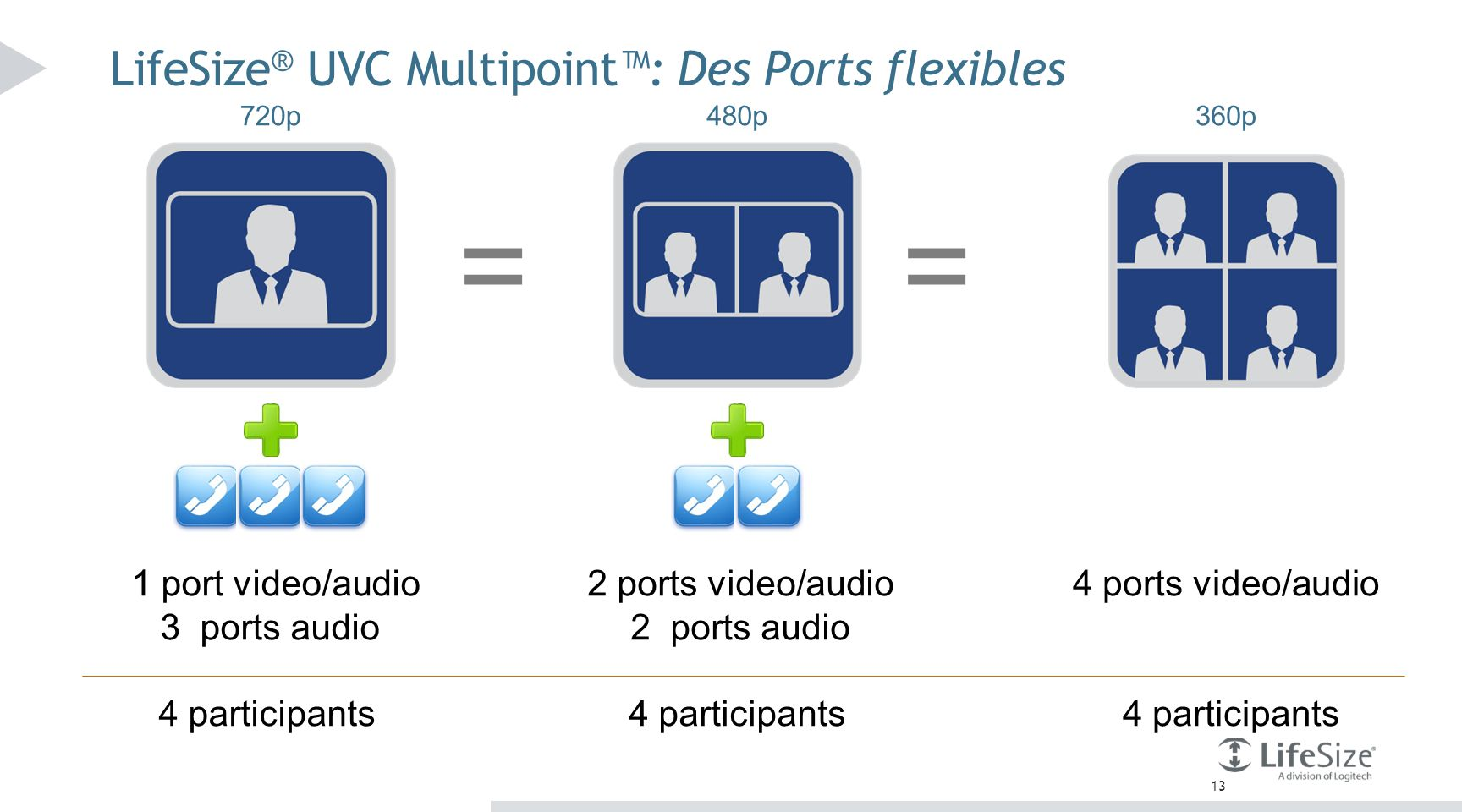 LifeSize® UVC Multipoint™: Des Ports flexibles