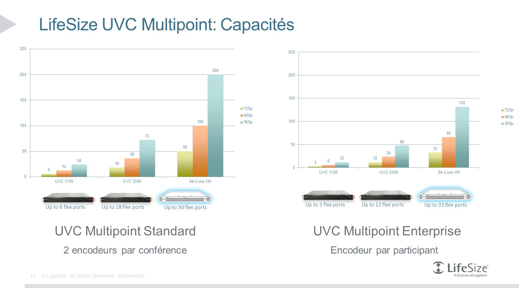 LifeSize UVC Multipoint: Capacités