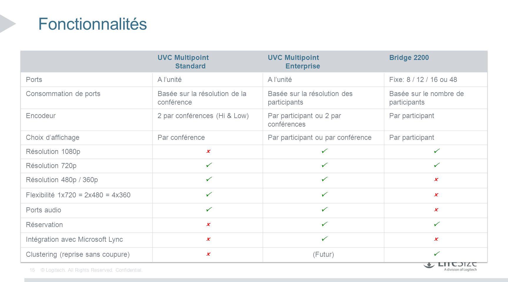 Fonctionnalités UVC Multipoint. Standard. Enterprise. Bridge 2200. Ports. A l'unité. Fixe: 8 / 12 / 16 ou 48.