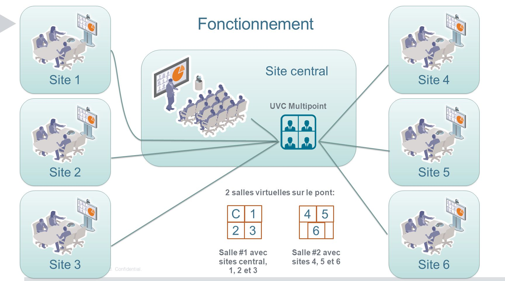 Fonctionnement Site 1 Site 4 Site central Site 2 Site 5 Site 3 Site 6