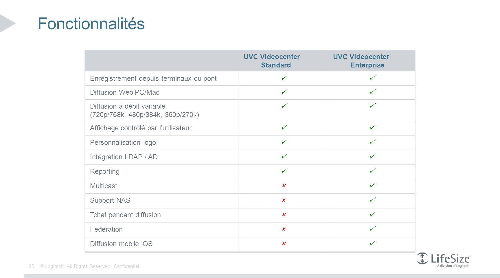 Fonctionnalités UVC Videocenter. Standard. Enterprise. Enregistrement depuis terminaux ou pont. P.