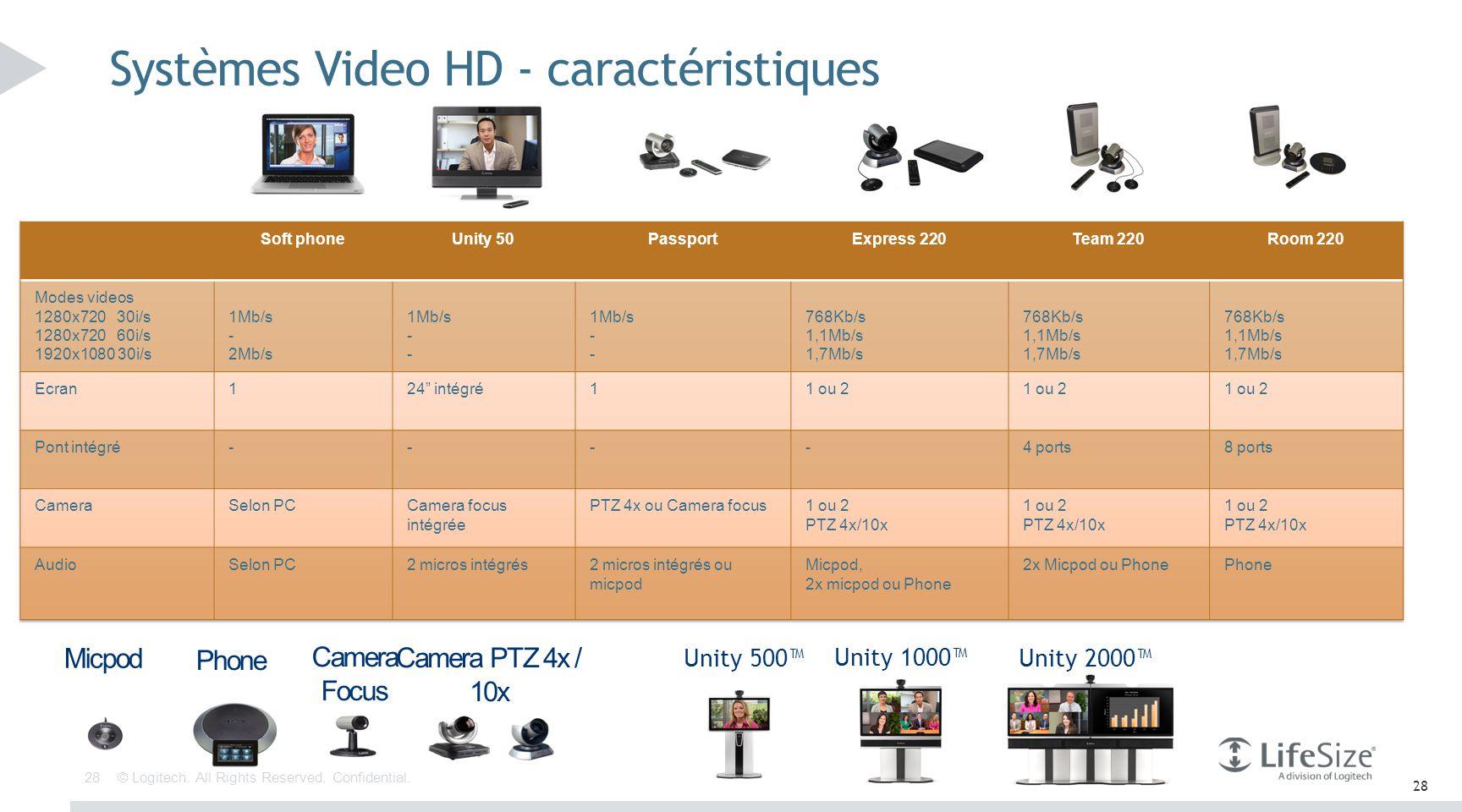 Systèmes Video HD - caractéristiques