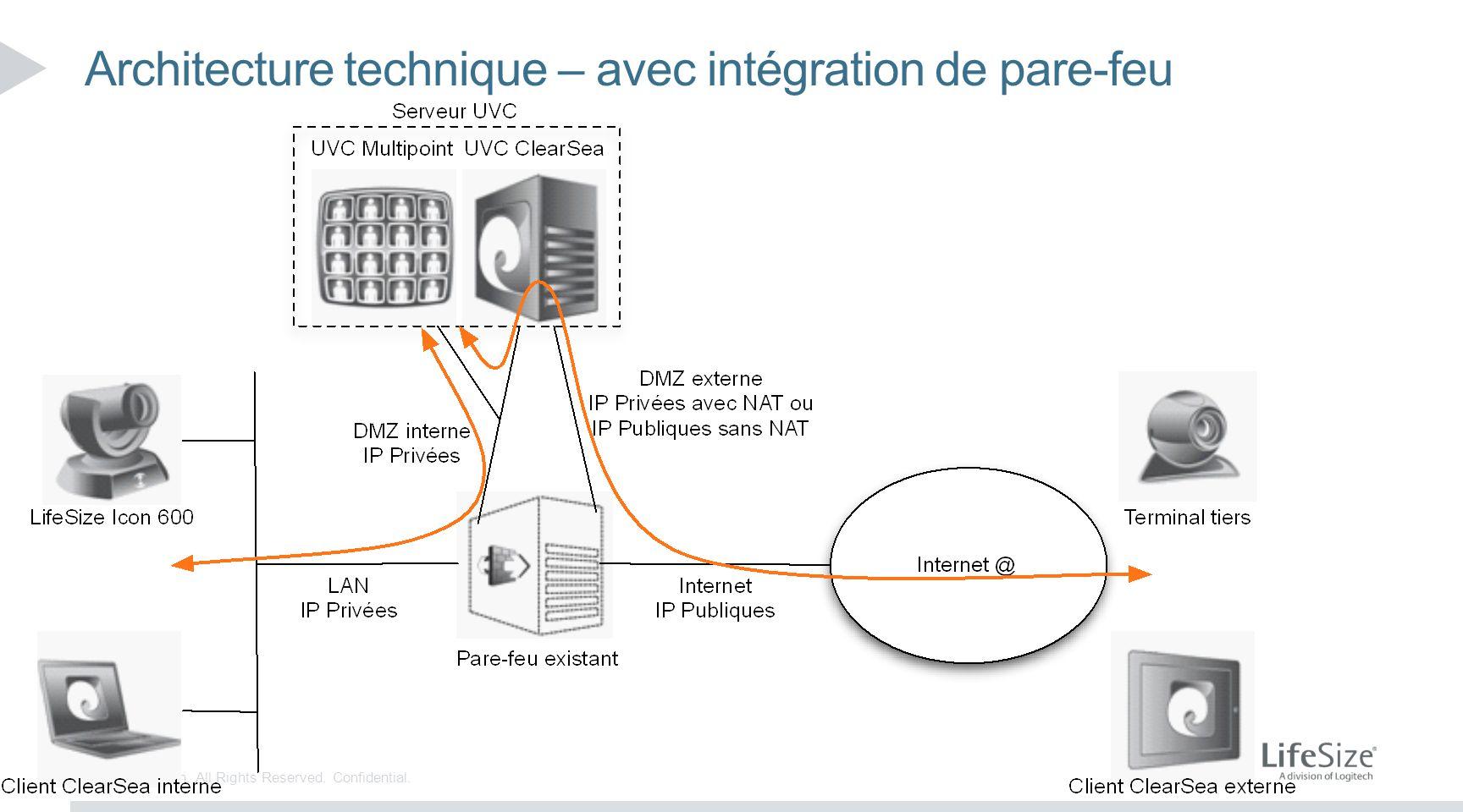 Architecture technique – avec intégration de pare-feu
