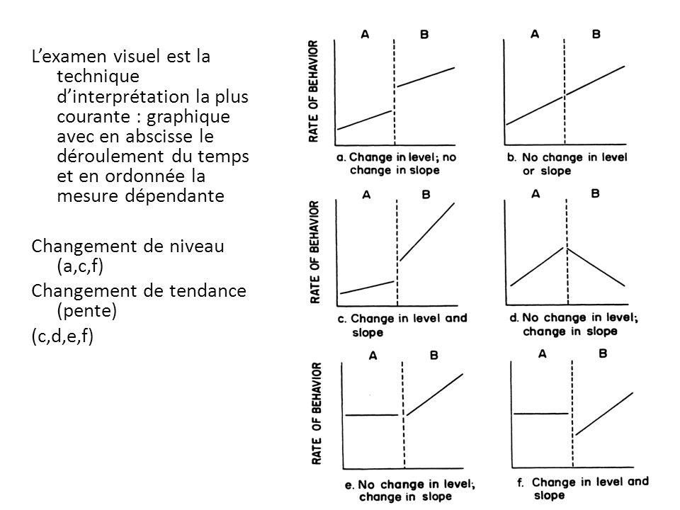 L'examen visuel est la technique d'interprétation la plus courante : graphique avec en abscisse le déroulement du temps et en ordonnée la mesure dépendante