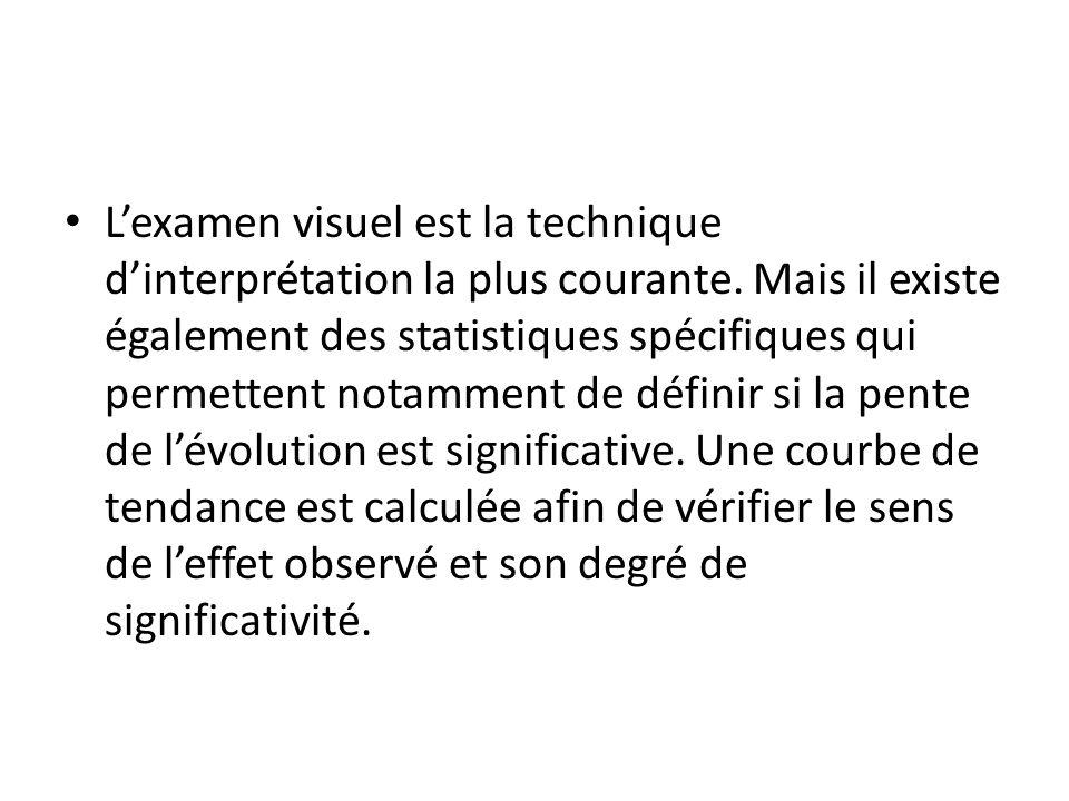 L'examen visuel est la technique d'interprétation la plus courante