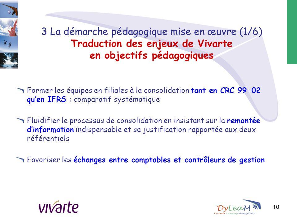 3 La démarche pédagogique mise en œuvre (1/6) Traduction des enjeux de Vivarte en objectifs pédagogiques