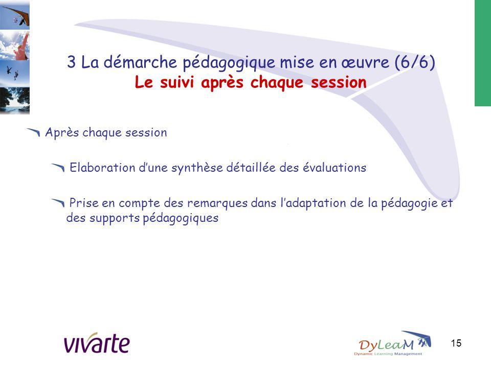 3 La démarche pédagogique mise en œuvre (6/6) Le suivi après chaque session