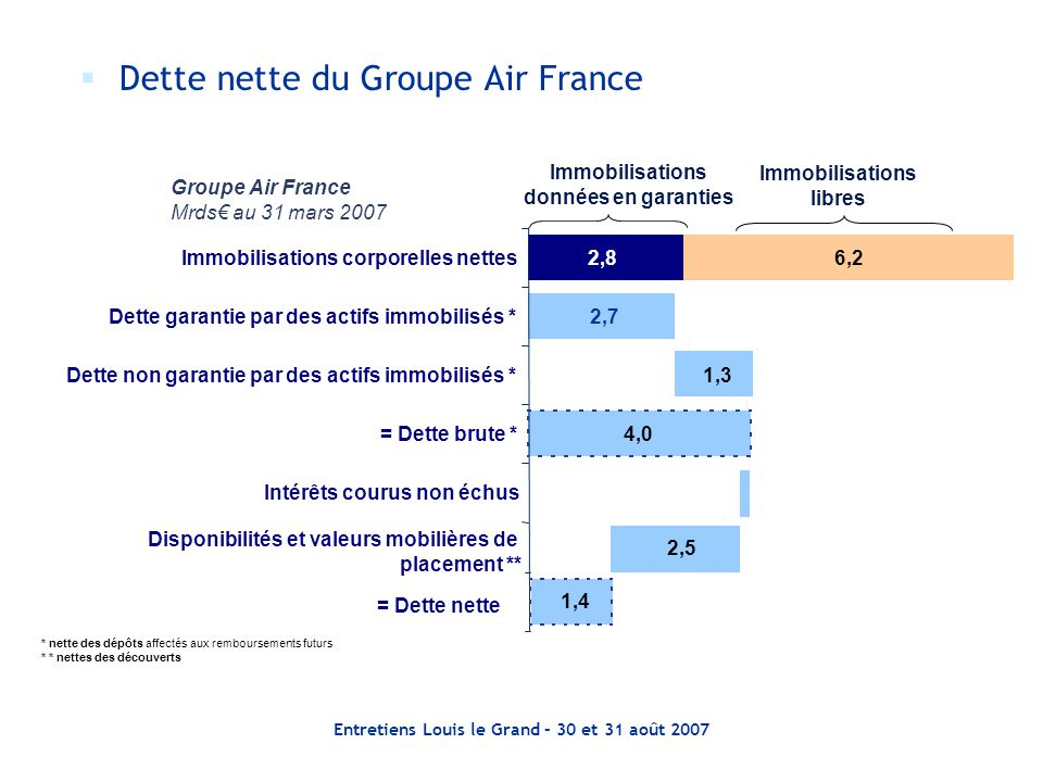 Dette nette du Groupe Air France