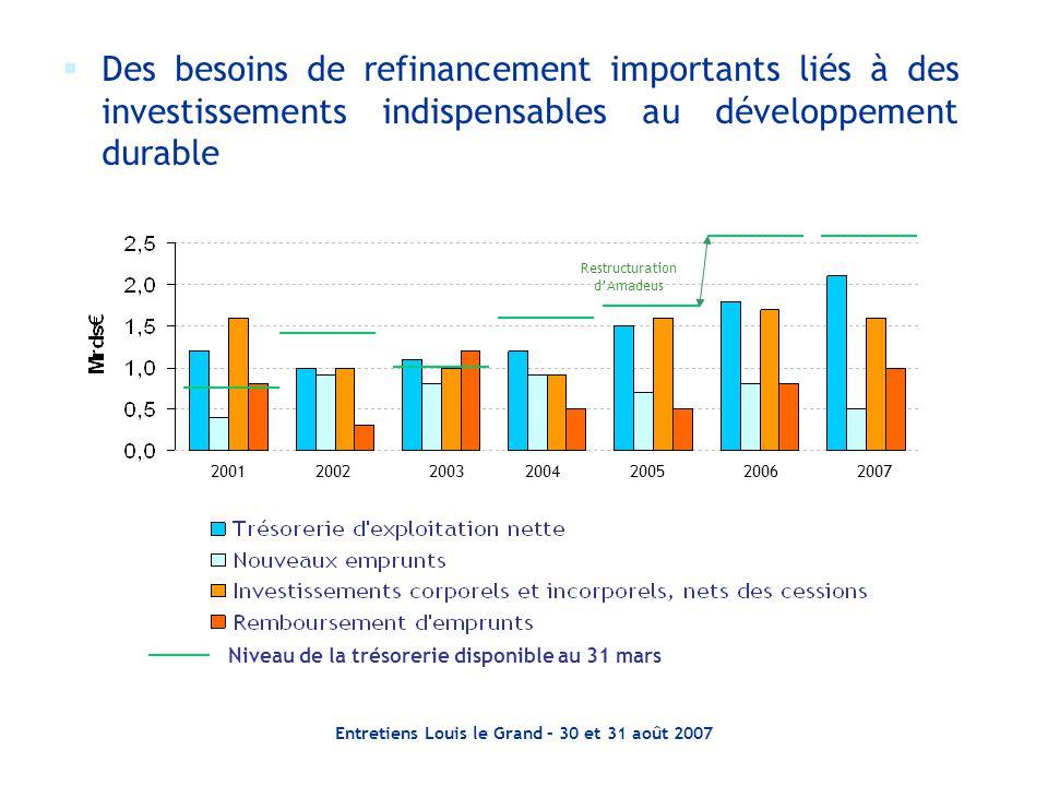 Des besoins de refinancement importants liés à des investissements indispensables au développement durable