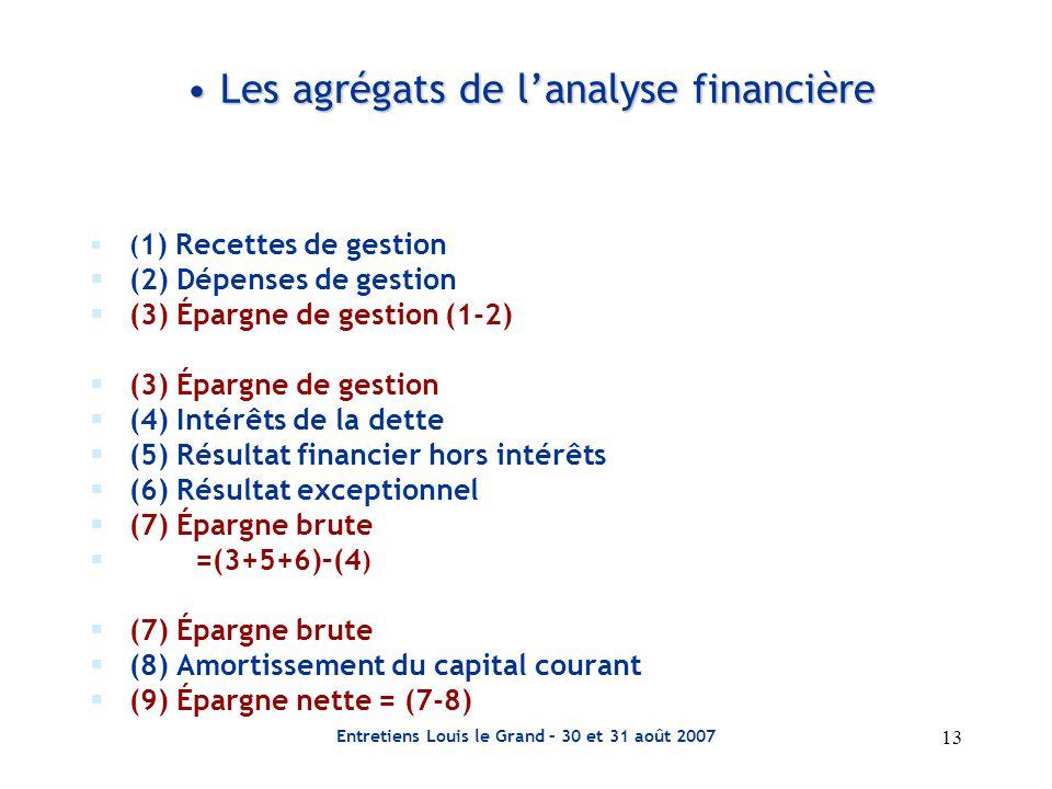 Les agrégats de l'analyse financière