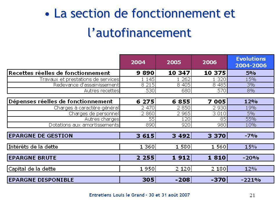 La section de fonctionnement et l'autofinancement