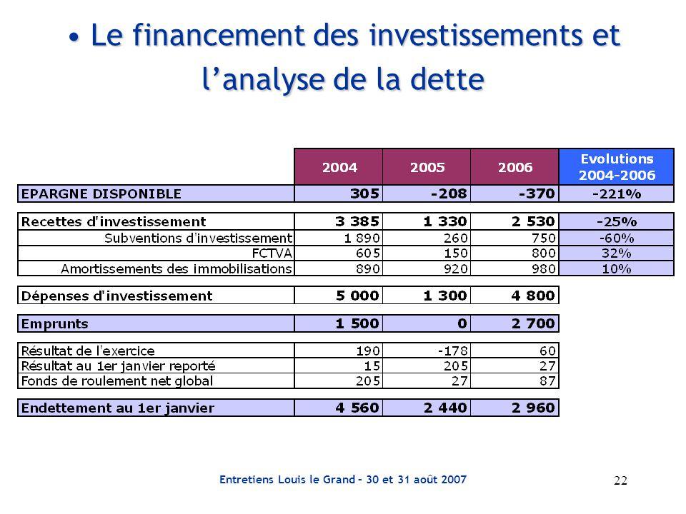 Le financement des investissements et l'analyse de la dette