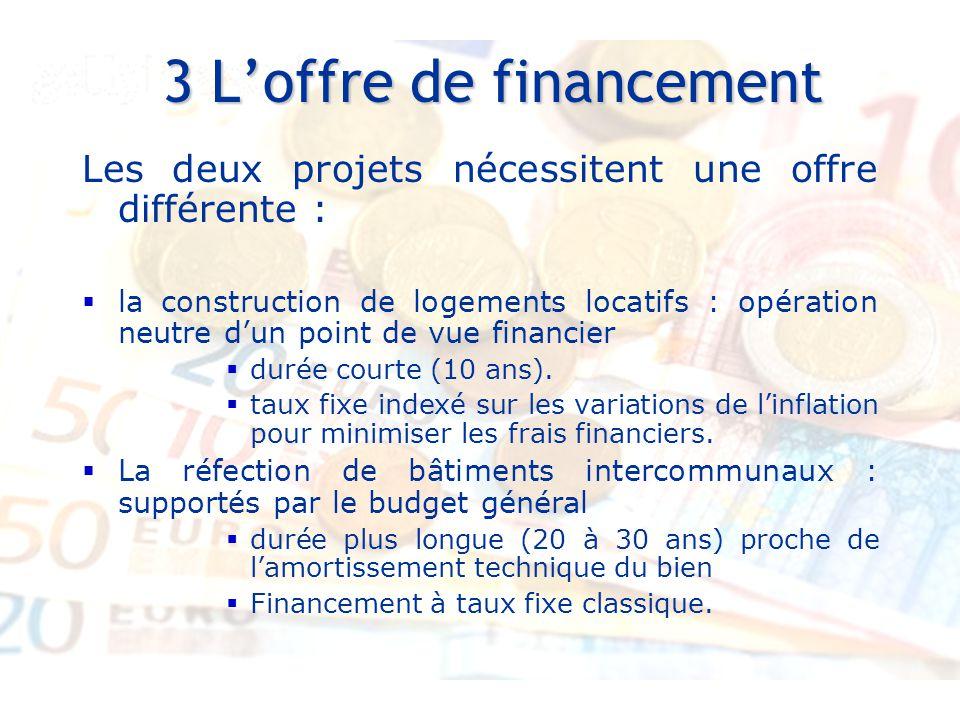 3 L'offre de financement