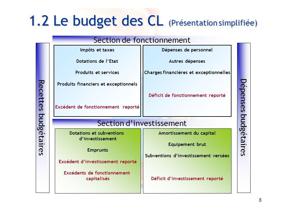 1.2 Le budget des CL (Présentation simplifiée)