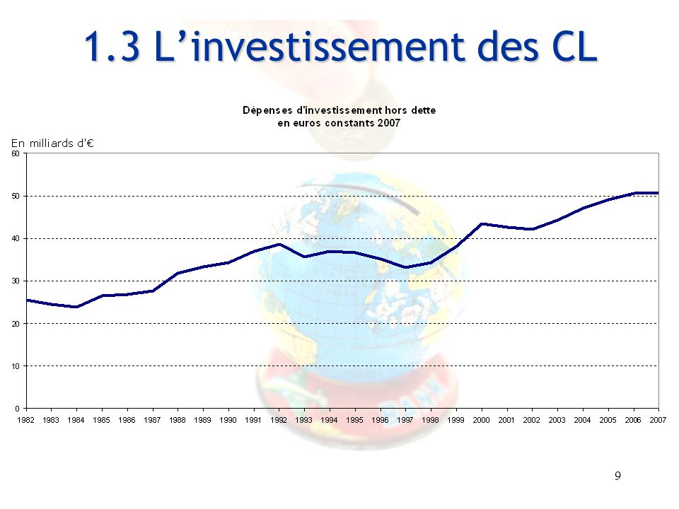 1.3 L'investissement des CL