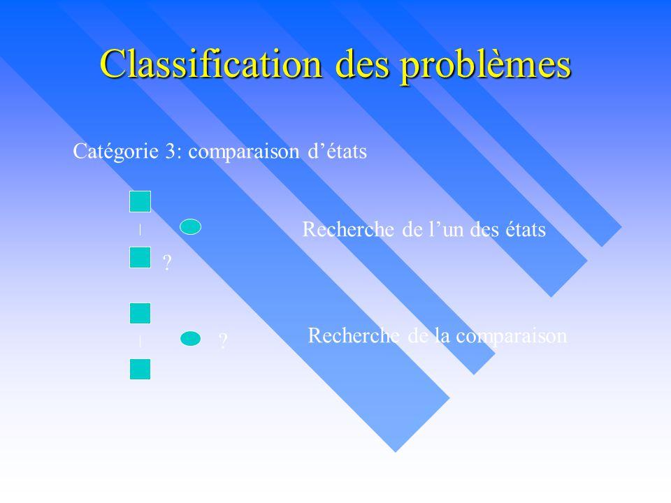 Classification des problèmes