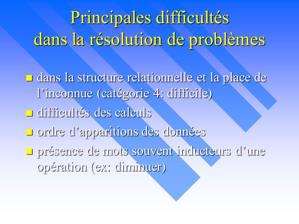 Principales difficultés dans la résolution de problèmes