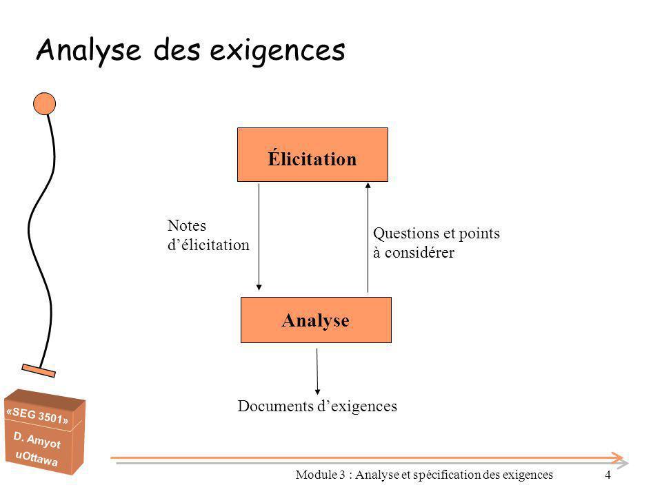 Analyse des exigences Élicitation Analyse Notes d'élicitation