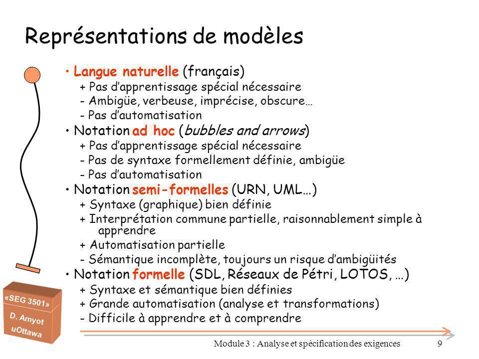 Représentations de modèles