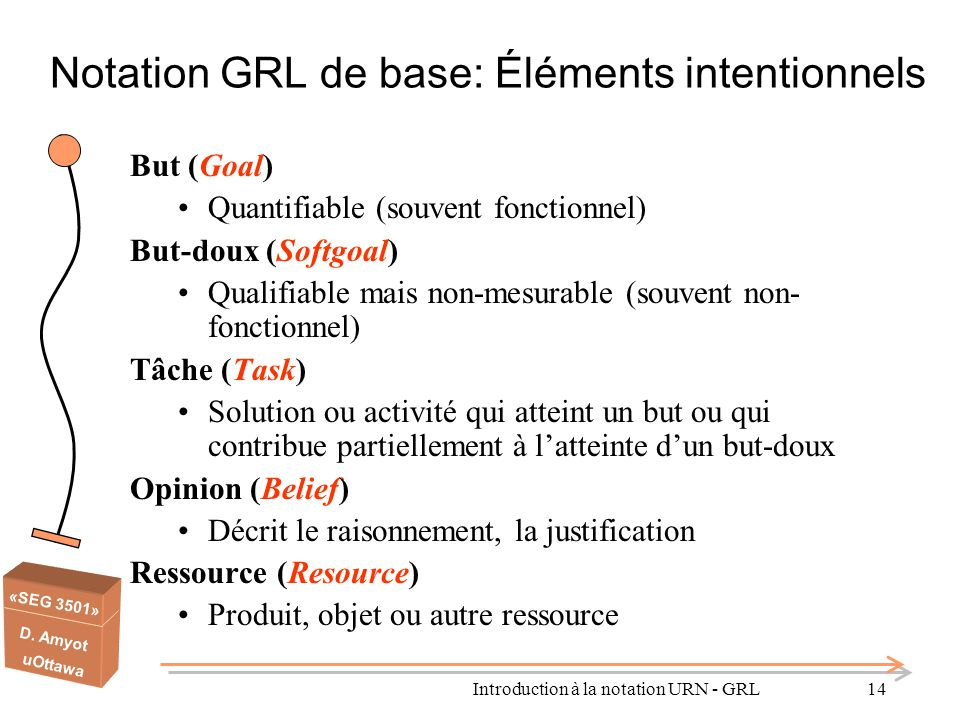 Notation GRL de base: Éléments intentionnels