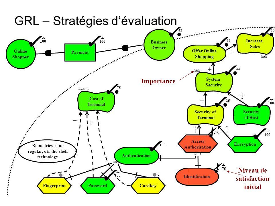 GRL – Stratégies d'évaluation
