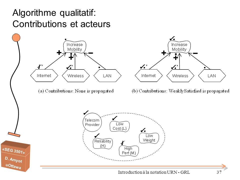 Algorithme qualitatif: Contributions et acteurs