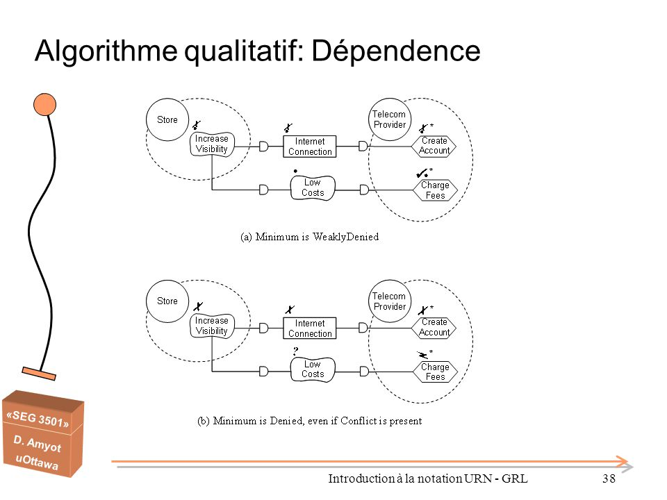 Algorithme qualitatif: Dépendence