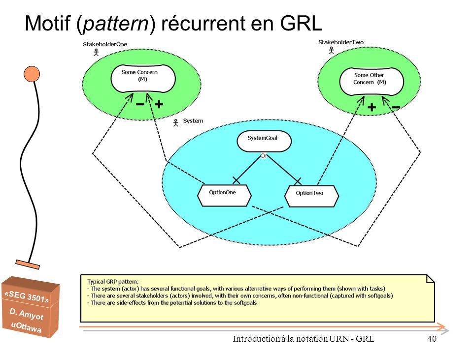 Motif (pattern) récurrent en GRL