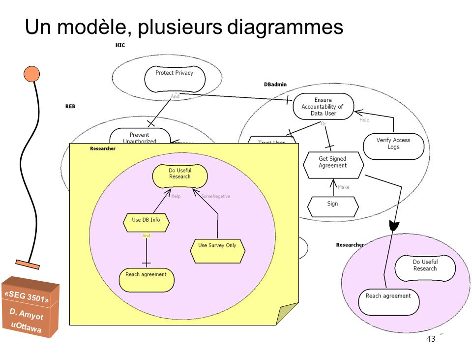 Un modèle, plusieurs diagrammes