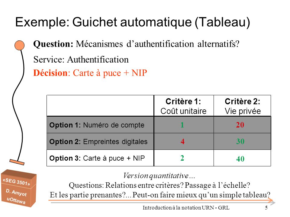 Exemple: Guichet automatique (Tableau)