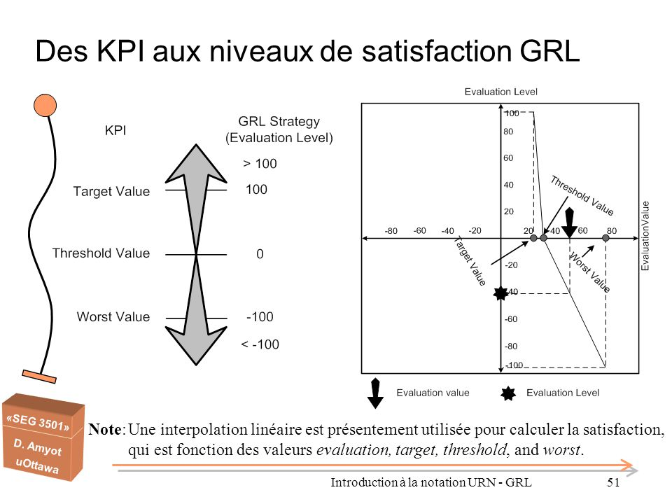 Des KPI aux niveaux de satisfaction GRL