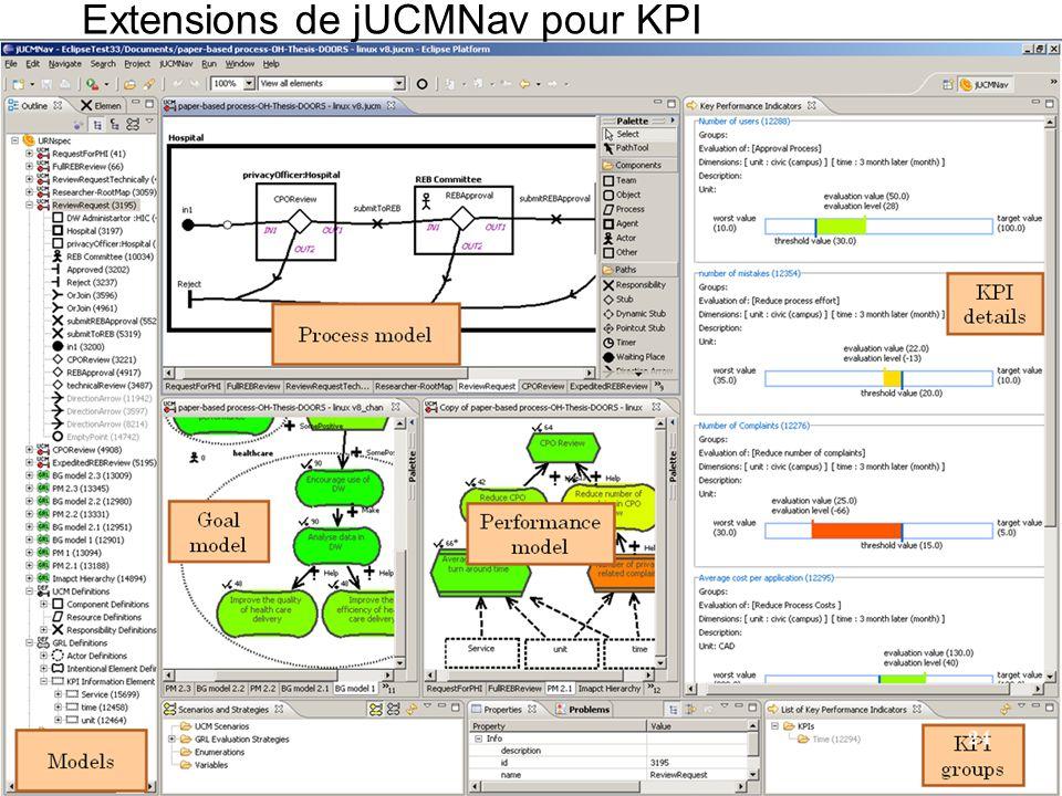 Extensions de jUCMNav pour KPI
