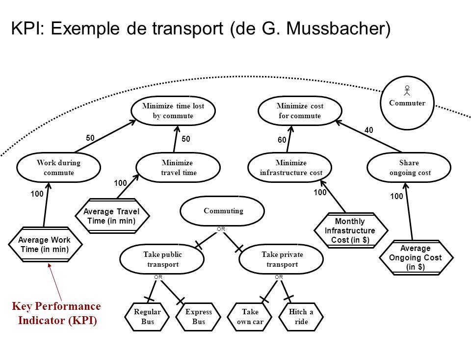 KPI: Exemple de transport (de G. Mussbacher)