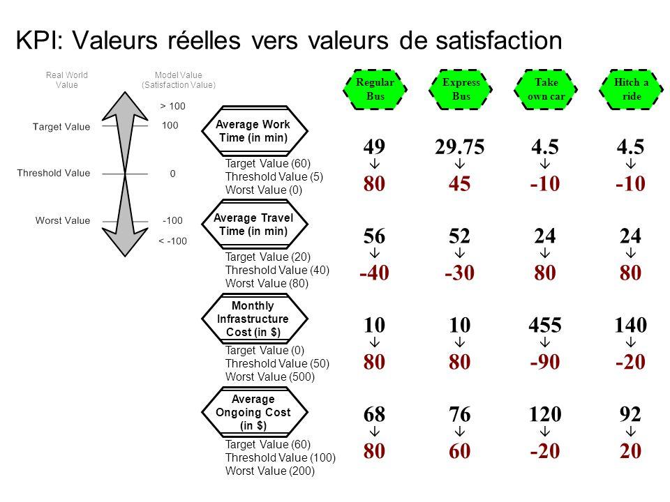 KPI: Valeurs réelles vers valeurs de satisfaction