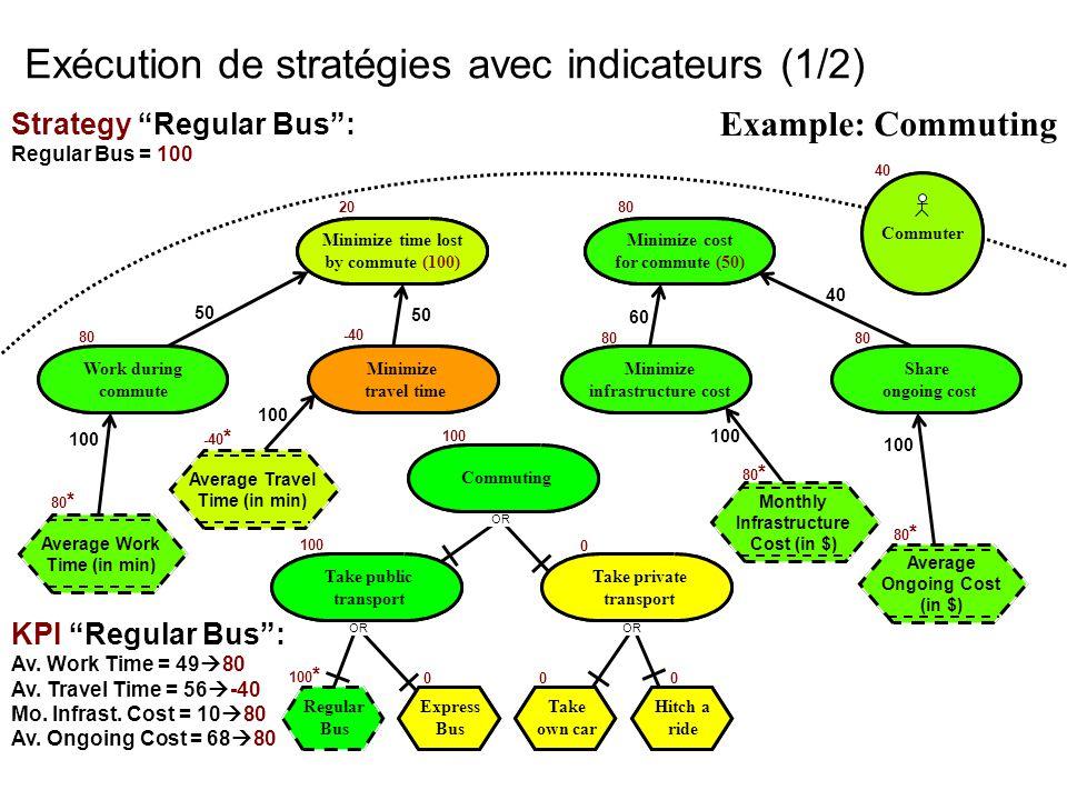 Exécution de stratégies avec indicateurs (1/2)