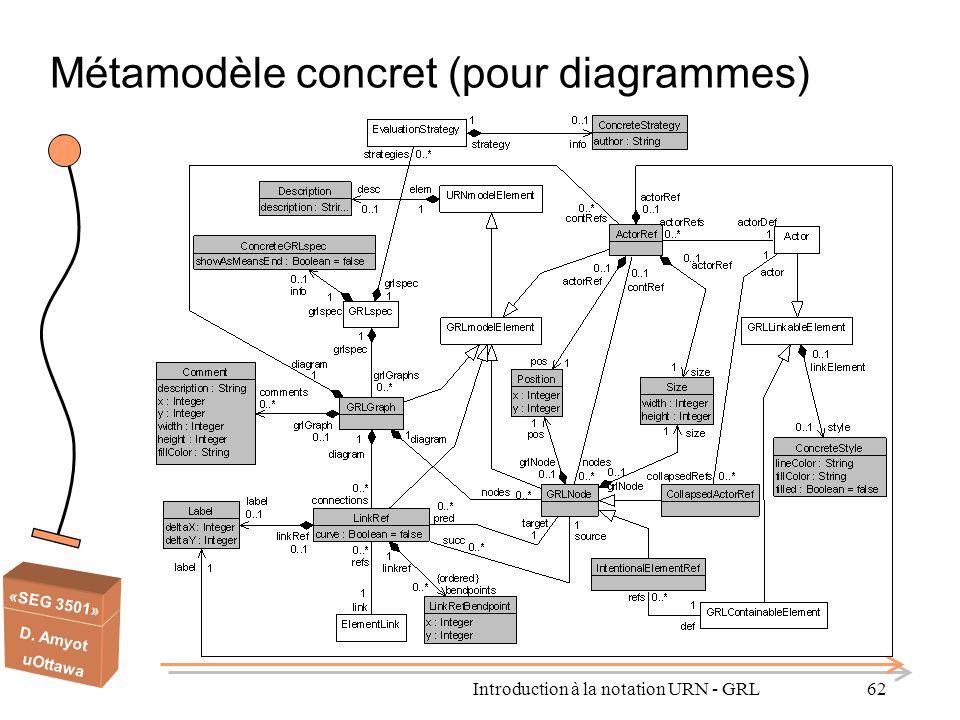 Métamodèle concret (pour diagrammes)