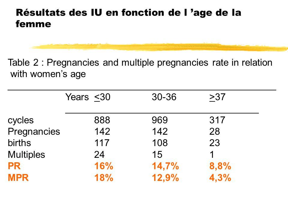 Résultats des IU en fonction de l 'age de la femme