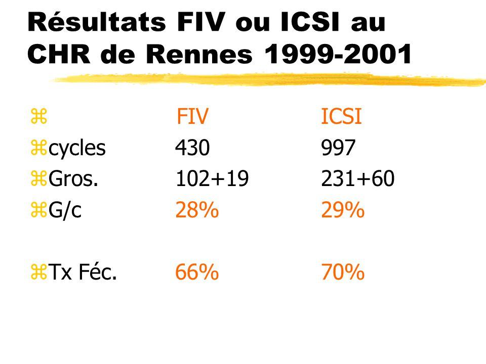 Résultats FIV ou ICSI au CHR de Rennes 1999-2001