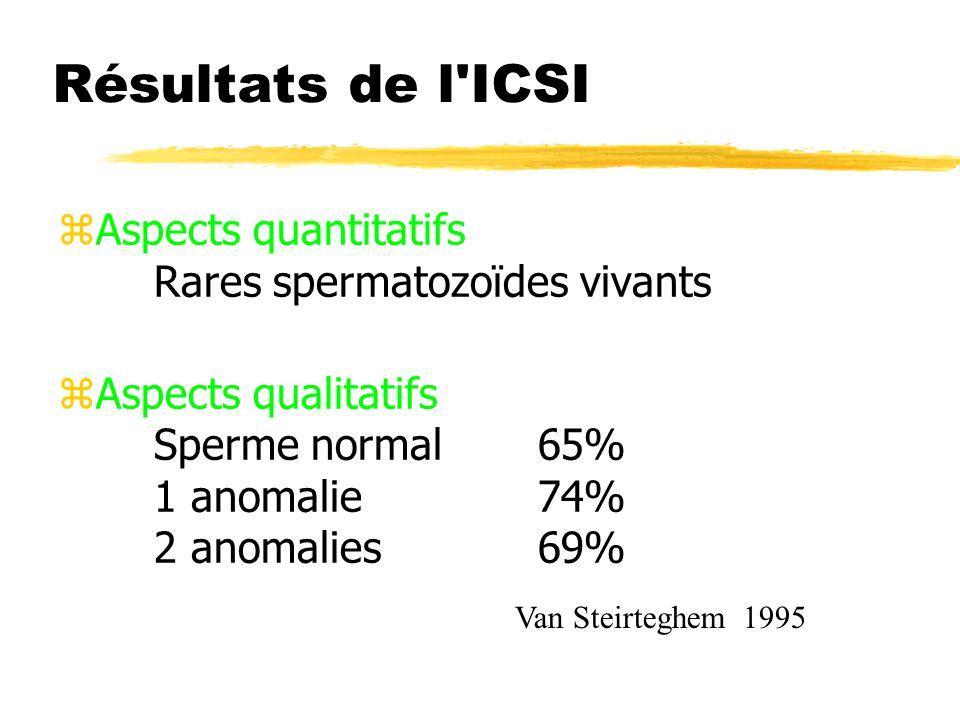 Résultats de l ICSI Aspects quantitatifs Rares spermatozoïdes vivants