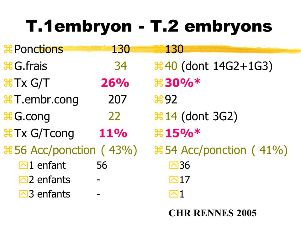 T.1embryon - T.2 embryons Ponctions 130 G.frais 34 Tx G/T 26%
