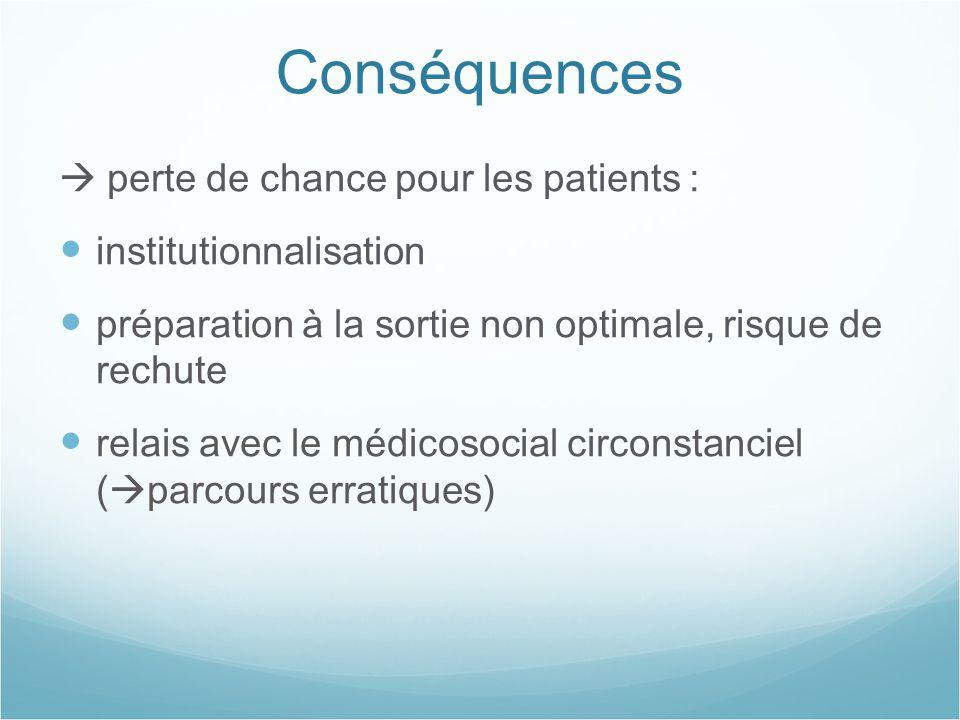 Conséquences  perte de chance pour les patients :