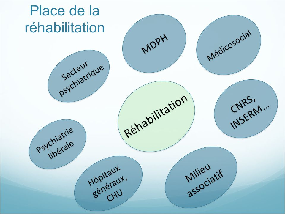 Place de la réhabilitation